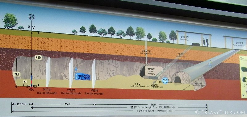 third infiltration tunnel - 44 kms from Seoul and 1.7 kms long